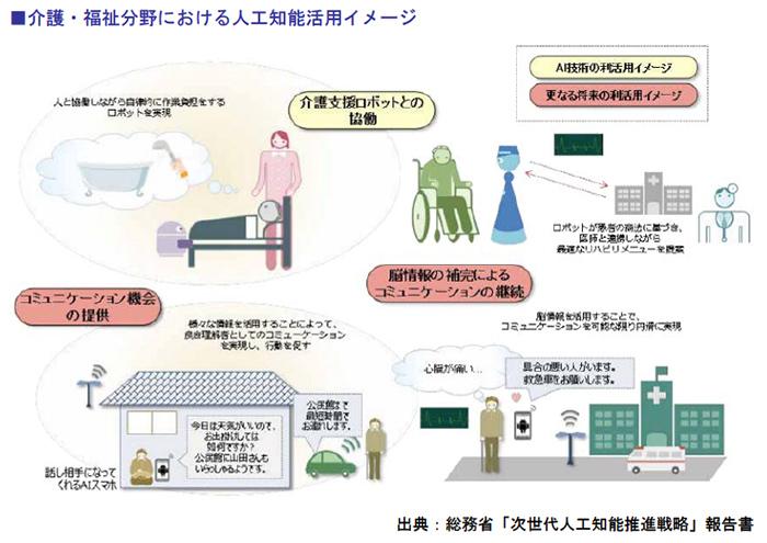 介護・福祉分野における人工知能活用イメージ
