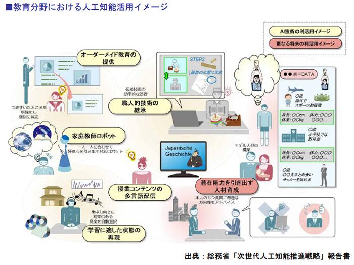 教育分野における人工知能活用イメージ