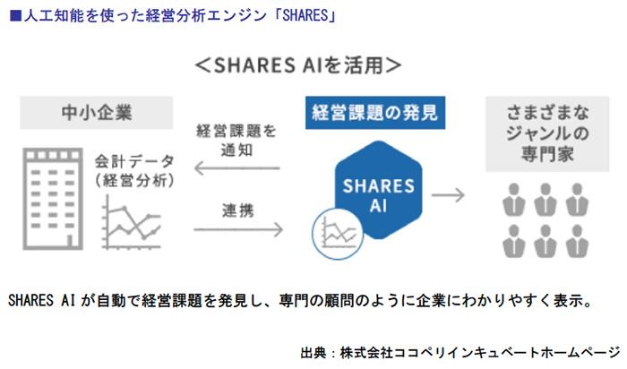 人工知能を使った経営分析エンジン「SHARES」