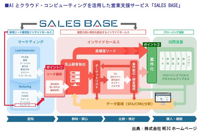 AIとクラウド・コンピューティングを活用した営業支援サービス「SALES BASE」