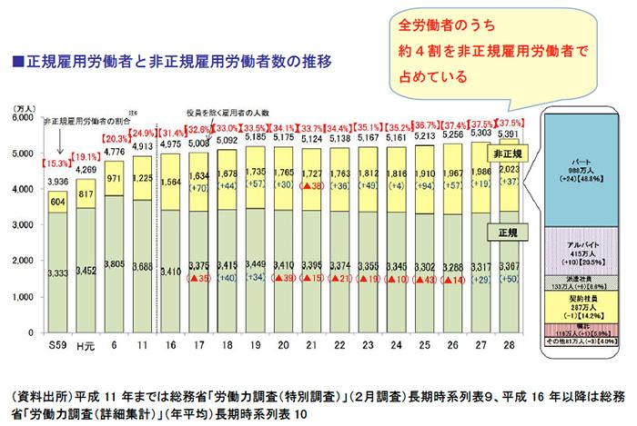 正規雇用労働者と非正規雇用労働者数の推移