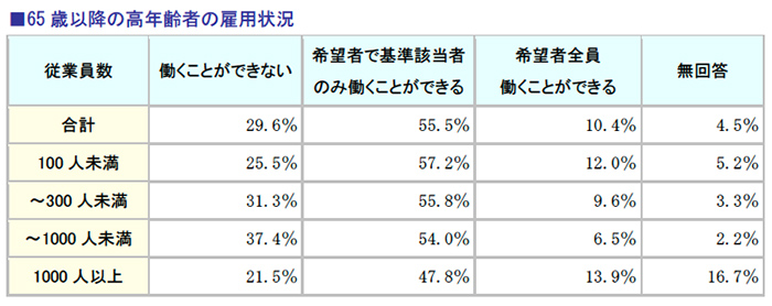 65歳以降の高年齢者の雇用状況