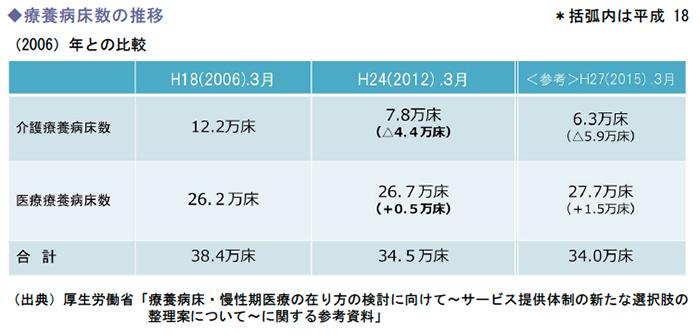 療養病床数の推移