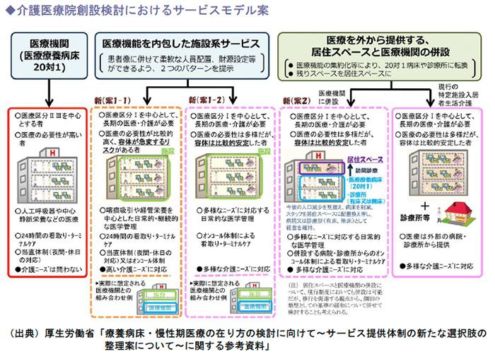 介護医療院創設検討におけるサービスモデル案
