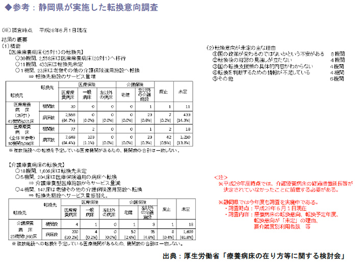 静岡県が実施した転換意向調査
