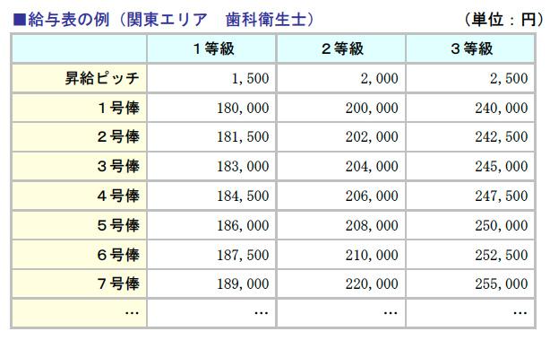 給与表の例(関東エリア 歯科衛生士)