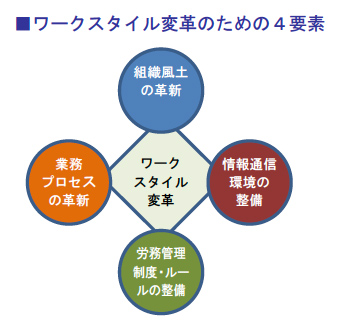 ワークスタイル変革のための4要素
