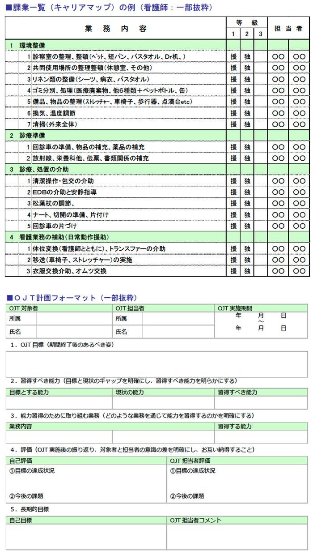 課業一覧(キャリアマップ)の例、OJT計画フォーマット