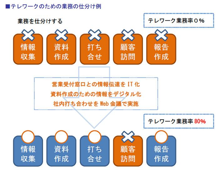 テレワークのための業務の仕分け例