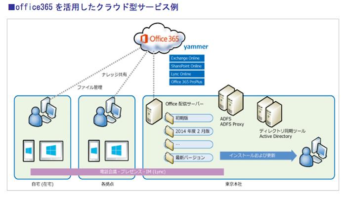 office365を活用したクラウド型サービス例