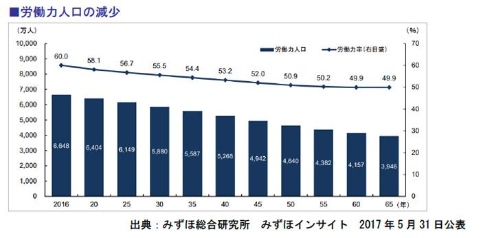 労働力人口の減少