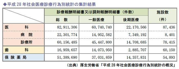 平成28年社会医療診療行為別統計の集計結果