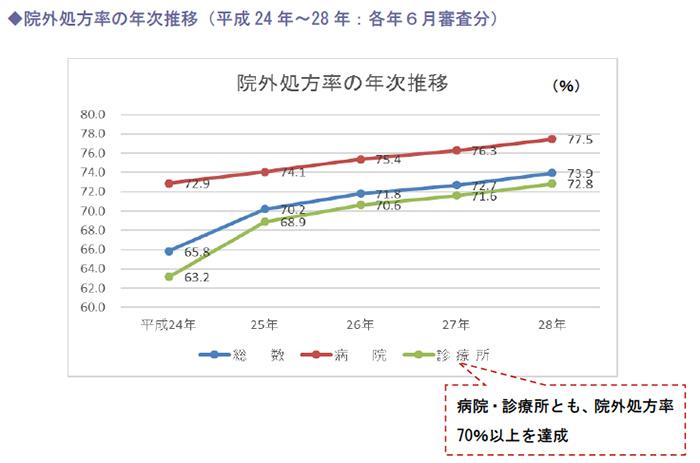 院外処方率の年次推移(平成24年~28年:各年6月審査分)