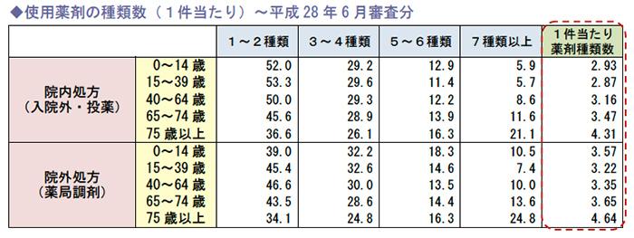 使用薬剤の種類数(1件当たり)~平成28年6月審査分