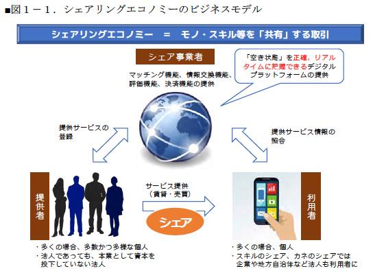 シェアリングエコノミーのビジネスモデル