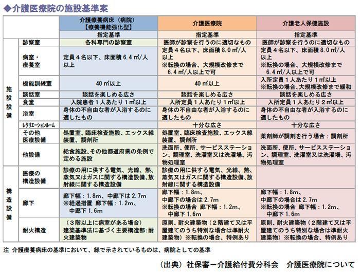 介護医療院の施設基準案
