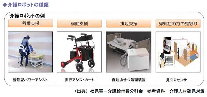 介護ロボットの種類