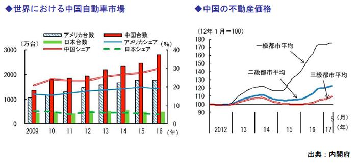 世界における中国自動車市場、中国の不動産価格