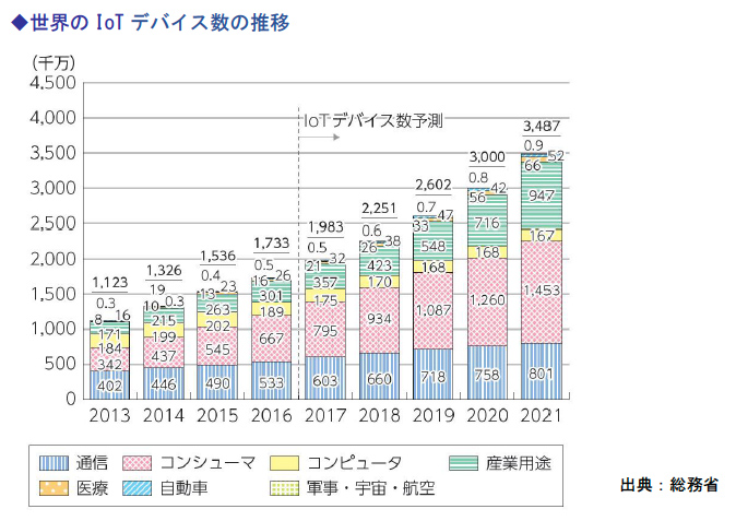 世界のIoTデバイス数の推移