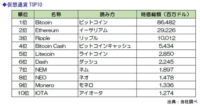 仮想通貨TOP10