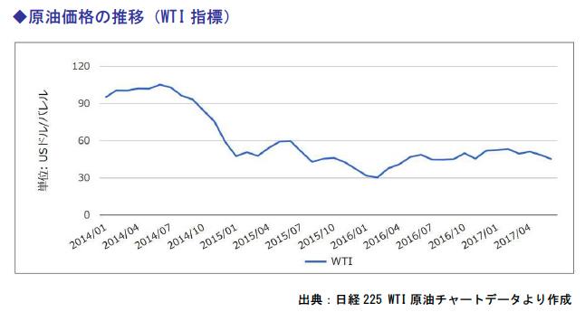 原油価格の推移(WTI指標)