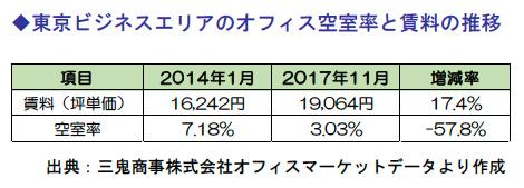 東京ビジネスエリアのオフィス空室率と賃料の推移