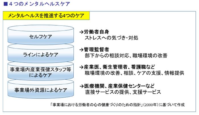 4つのメンタルヘルスケア