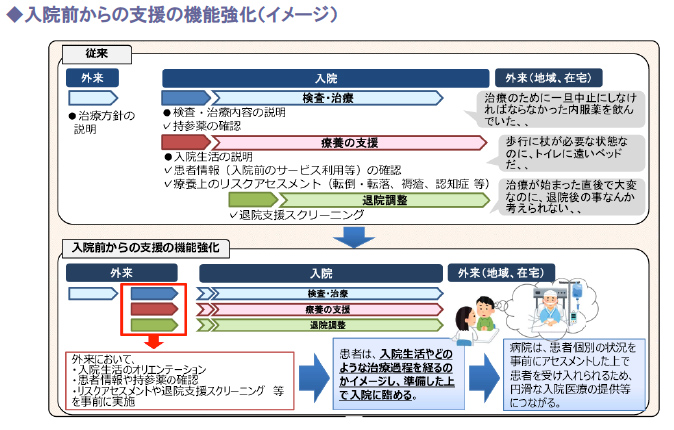 入院前からの支援の機能強化(イメージ)