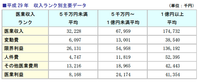 平成29年 収入ランク別主要データ