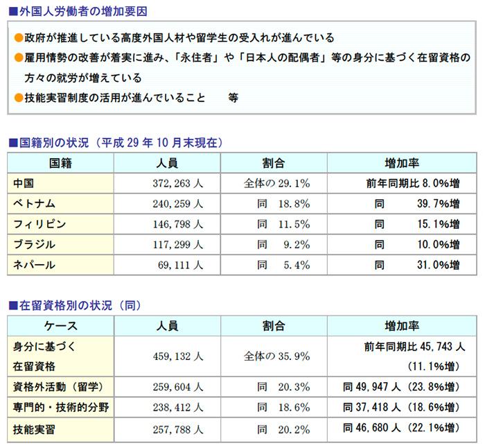 外国人労働者の増加要因、国籍別の状況、在留資格別の状況