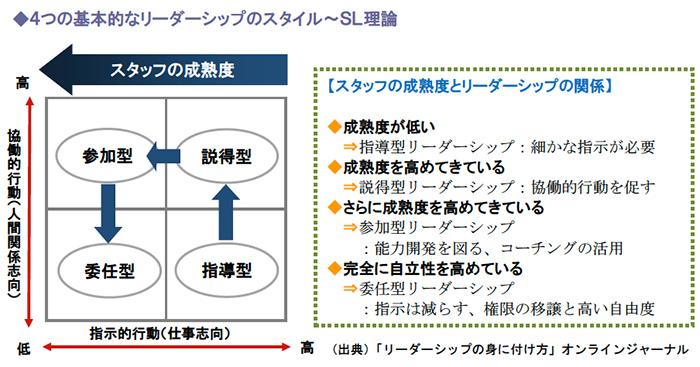 4つの基本的なリーダーシップのスタイル~SL理論