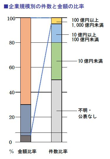 企業規模別の件数と金額の比率