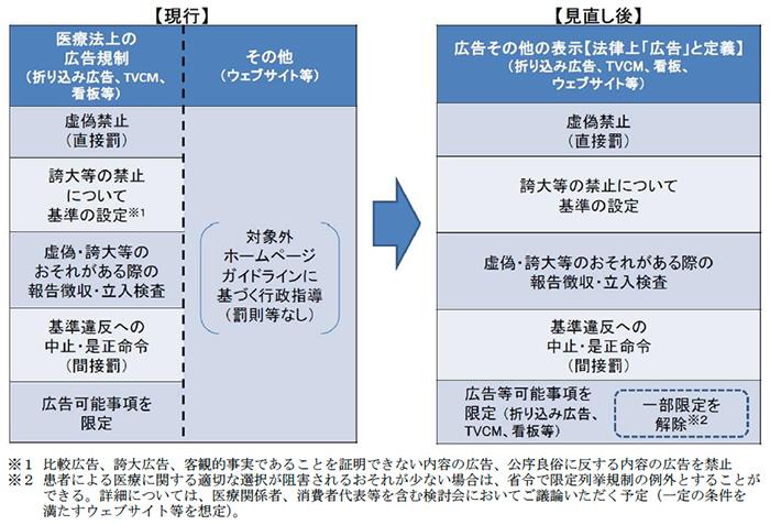 現行の広告規制と今後の変更点の比較