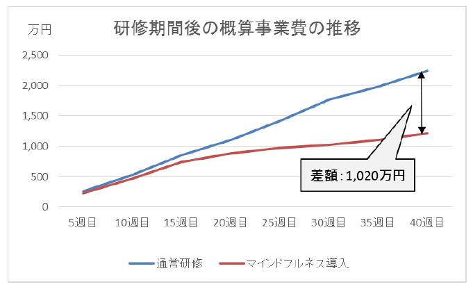研修期間後の概算事業費の推移
