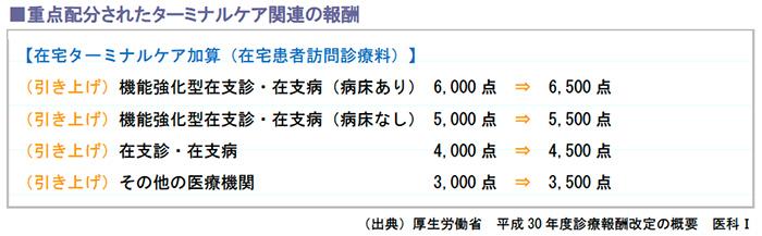 重点配分されたターミナルケア関連の報酬