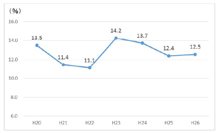 自費率の推移