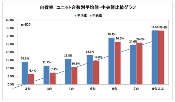ユニット台数と自費率との相関関係分析