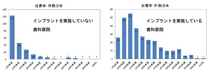 インプラントと自費率との相関関係分析