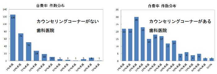 カウンセリングコーナーと自費率の関係についての分析