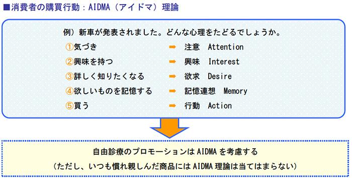 消費者の購買行動:AIDMA(アイドマ)理論