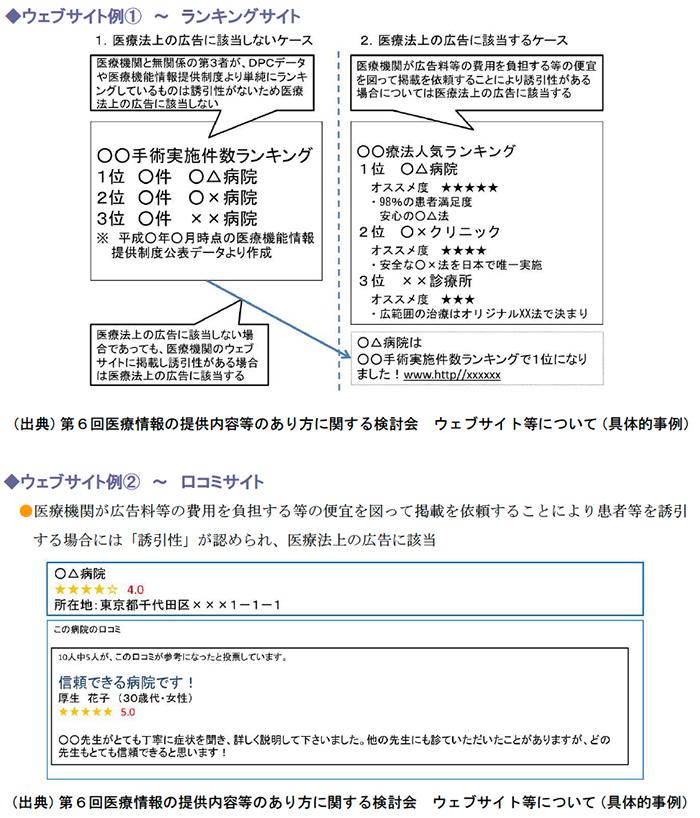 ウェブサイト例〜ランキングサイト、口コミサイト