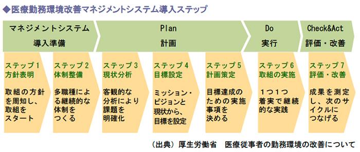 医療勤務環境改善マネジメントシステム導入ステップ