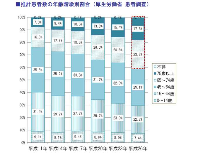 推計患者数の年齢階級別割合