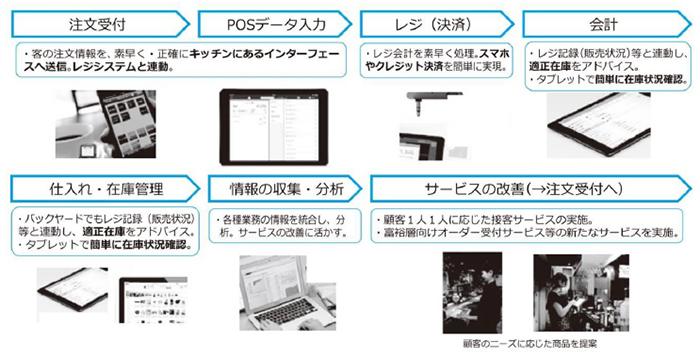 サービス等生産性向上IT導入支援事業 導入イメージ(飲食業)