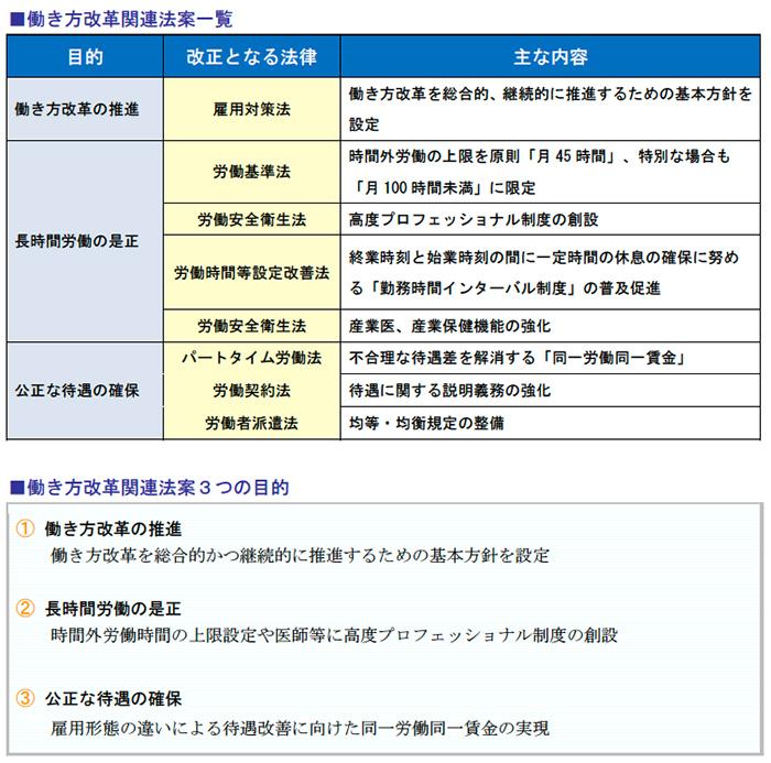 働き方改革関連法案一覧、働き方改革関連法案3つの目的