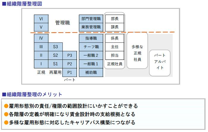 組織階層整理図、組織階層整理のメリット