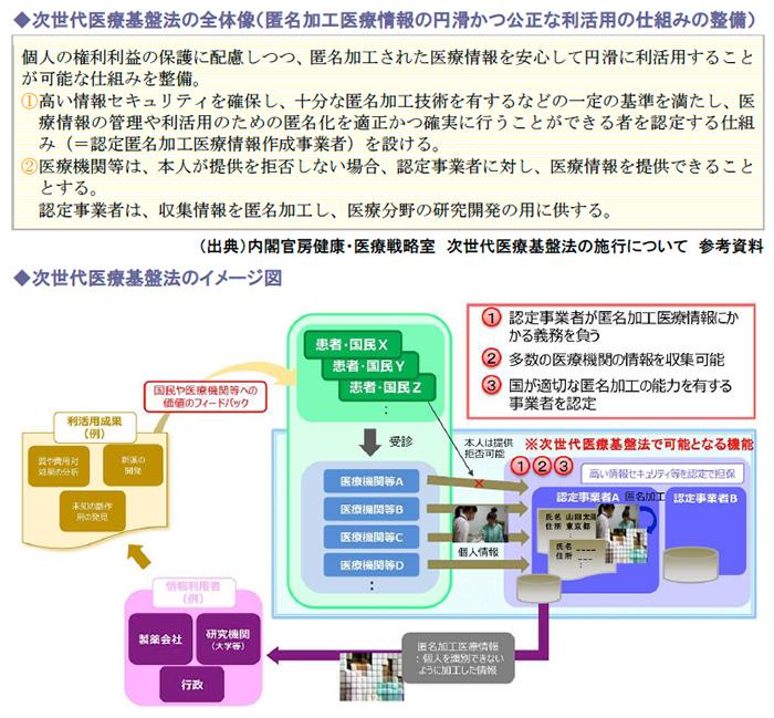 次世代医療基盤法の全体像(匿名加工医療情報の円滑かつ公正な利活用の仕組みの整備)、次世代医療基盤法のイメージ図