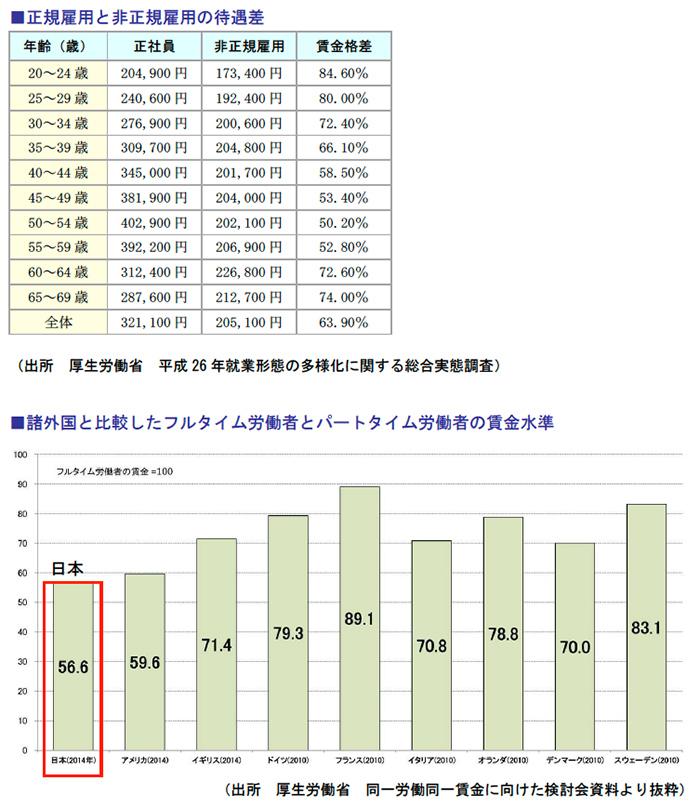 正規雇用と非正規雇用の待遇差、諸外国と比較したフルタイム労働者とパートタイム労働者の賃金水準