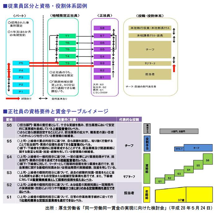 従業員区分と資格・役割体系図例