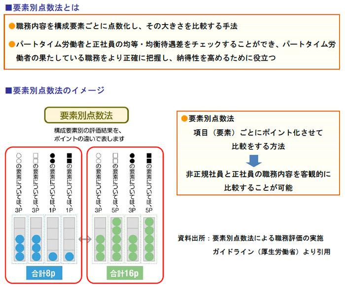 要素別点数法とは、要素別点数法のイメージ